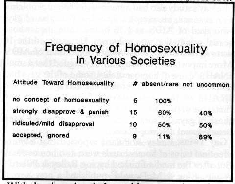 Frequency of Homosexuality In Various Societies chart